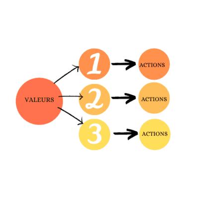 Valeurs et 3 actions