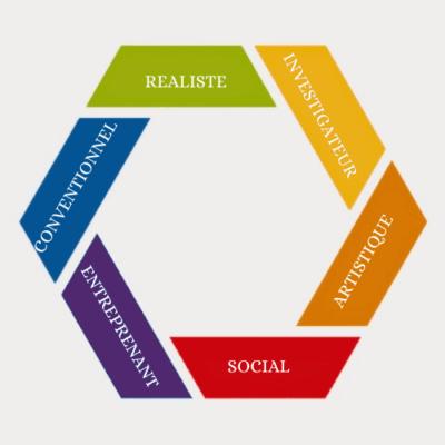 les 6 besoins dans l'orientation scolaire et professionnel